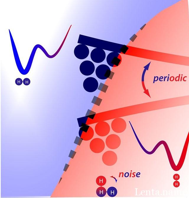Учёные создали нанометровый стохастический резонанс